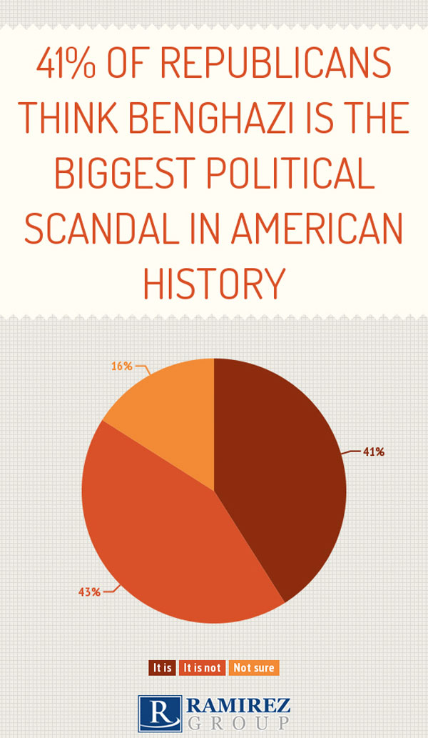 Republicans_Benghazi_Scandal_Polling.jpg