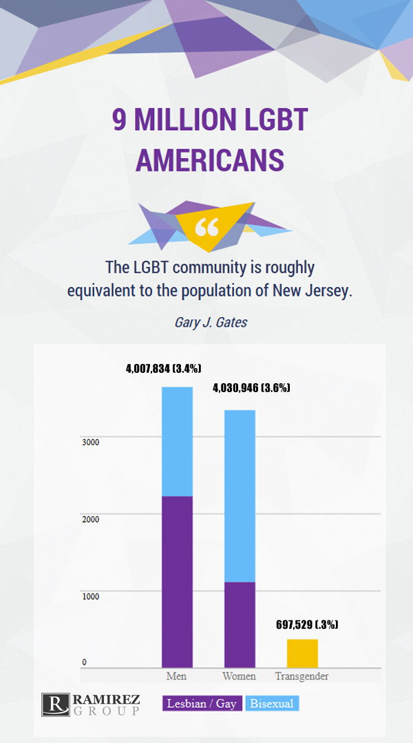 LGBT_American_Population_Infographic.jpg