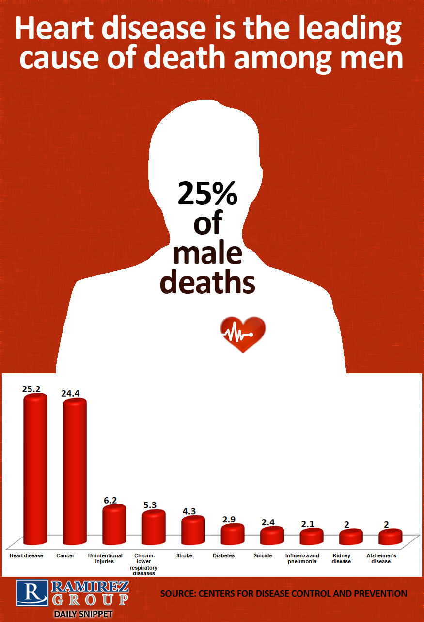 Leading_Cause_Of_Death_Among_Men_Infographic.png