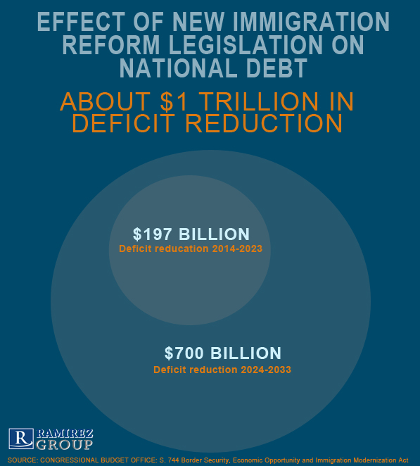 CBO_Immigration_Reform_Cost_Estimation_Infographic.jpg
