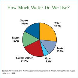 Water_Usage_America.jpg