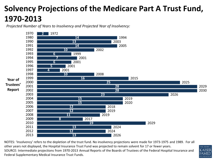 Solvency_Predictions_Medicare_History.png