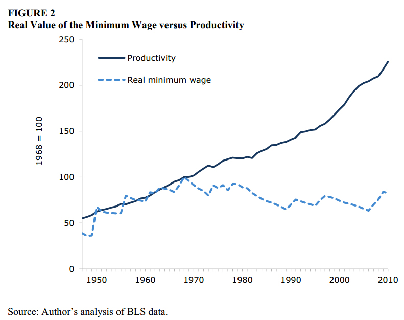 Minimum_Wage_Relative_To_Worker_Production.jpg