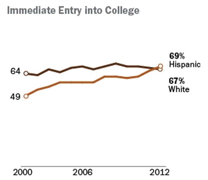 Hispanic_High_School_College_Enrollment.jpg
