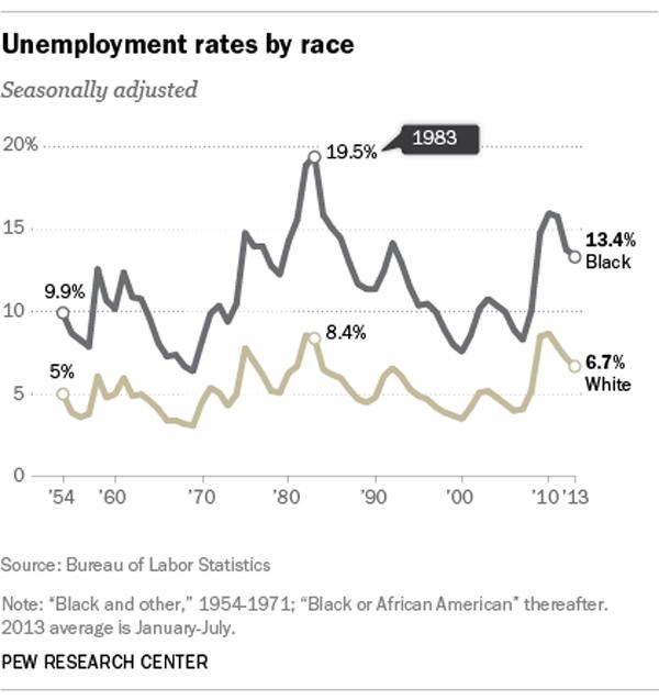 Black_Unemployment.png