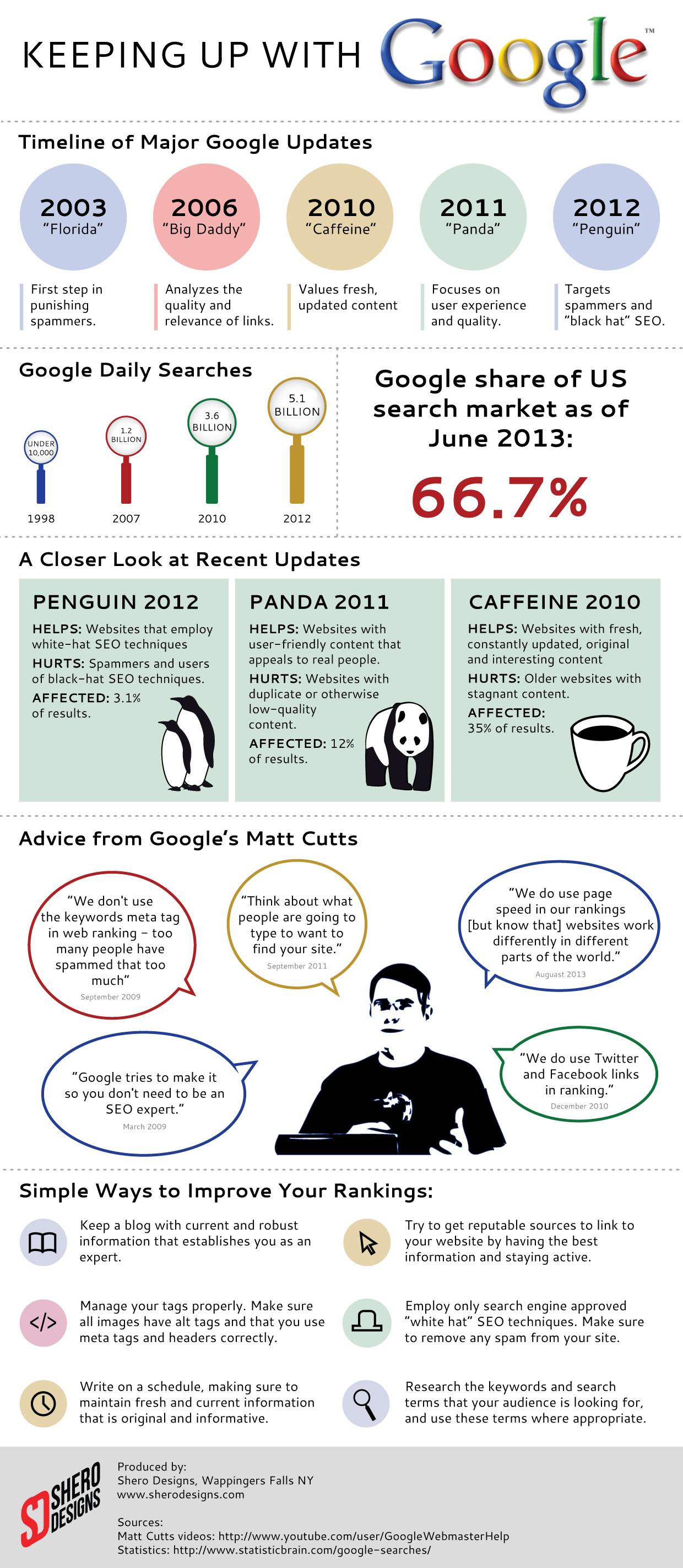 google-infographic.jpg