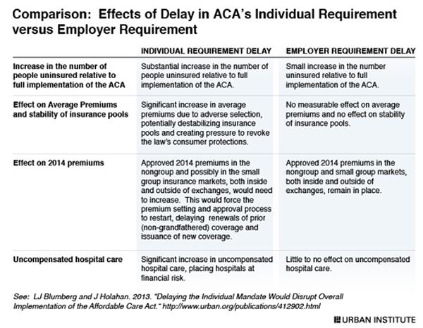 Individual_mandate-vs-employer-mandate-delay.jpg