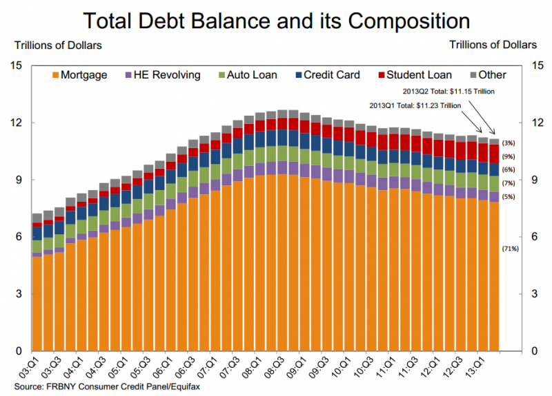 Household_debt_United_States.png