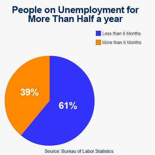 Unemployment_Less_Than_6_months.png