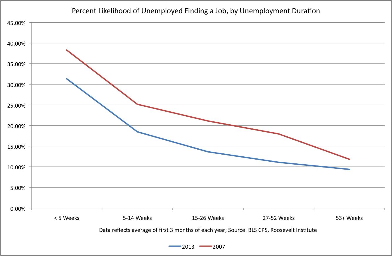 Unemployment_Longterm.png