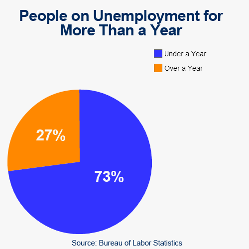Unemployment_Over__year.png