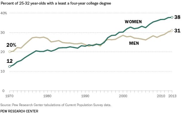 Women_College_Graduates_versus_Men.png