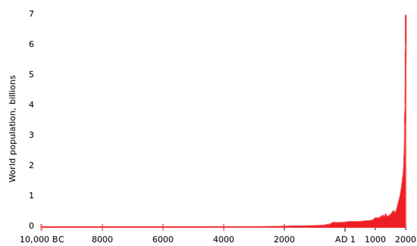 Global_population_Growth.png