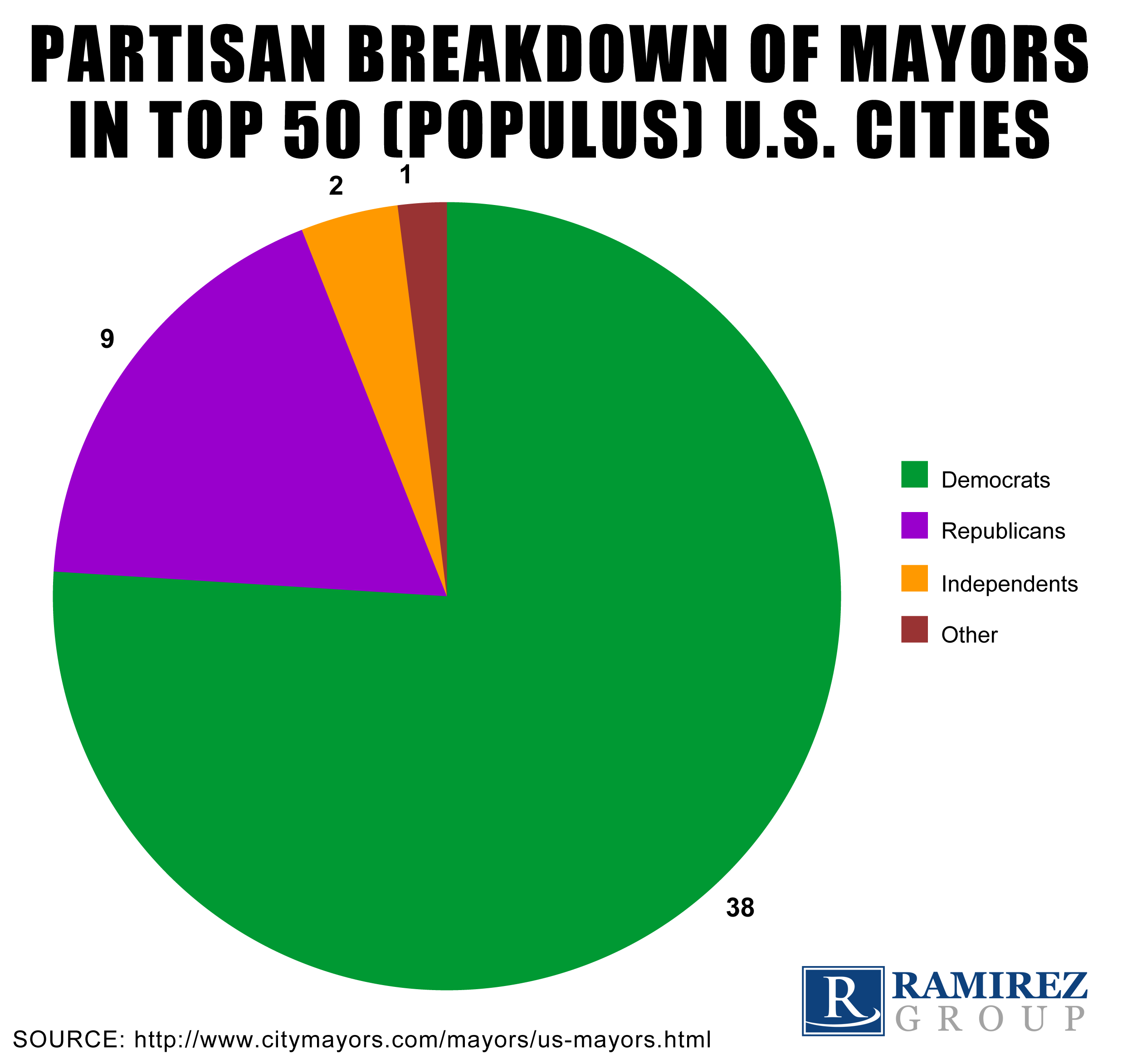 Democratic_Mayors_Chart.png