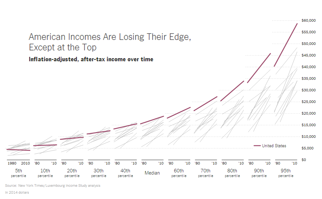 american_median_income.png