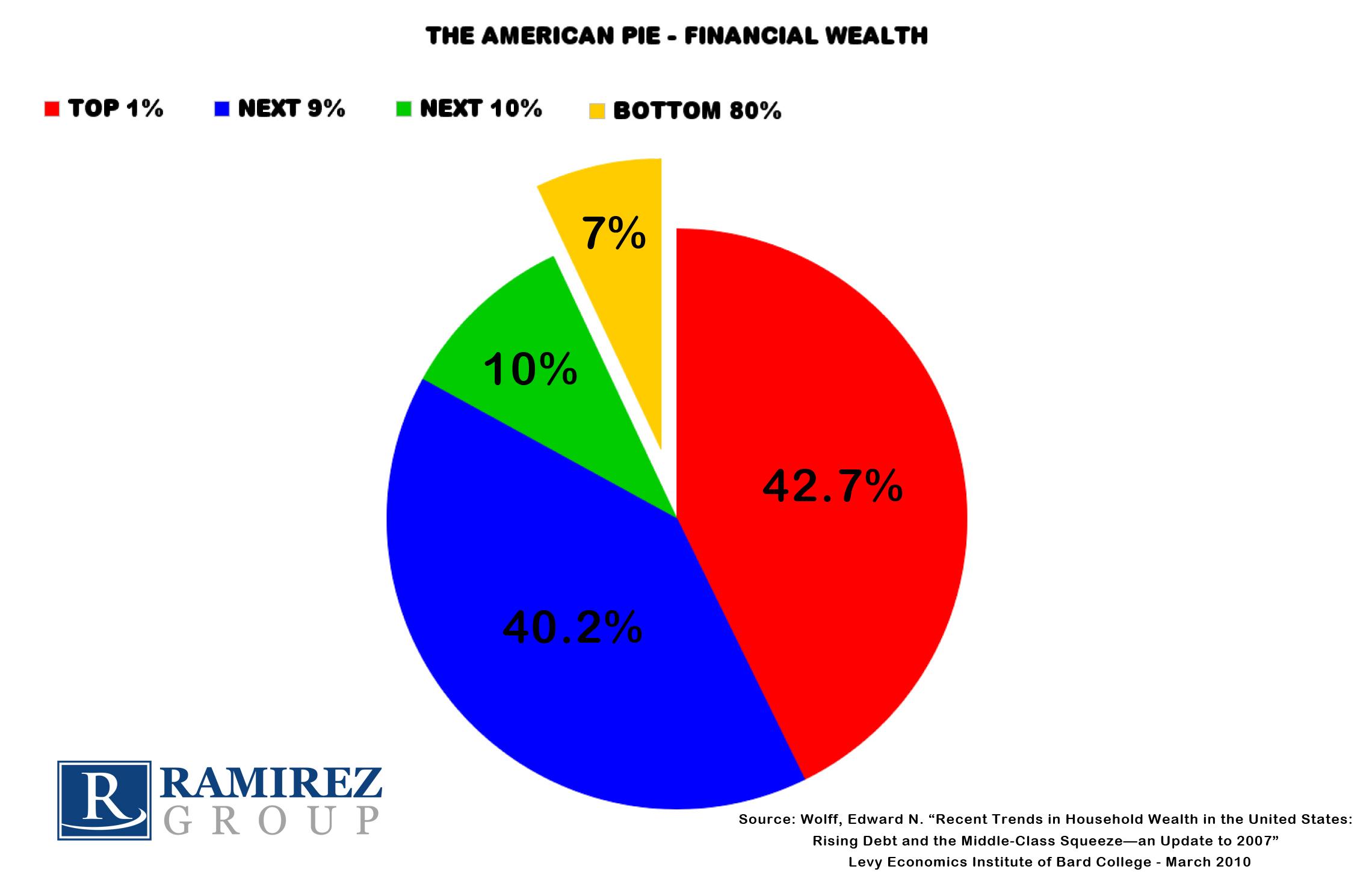 American_Pie_Financial_Wealth.jpg
