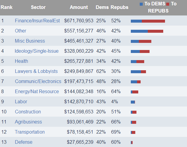 Campaign_Contributions_2012.png
