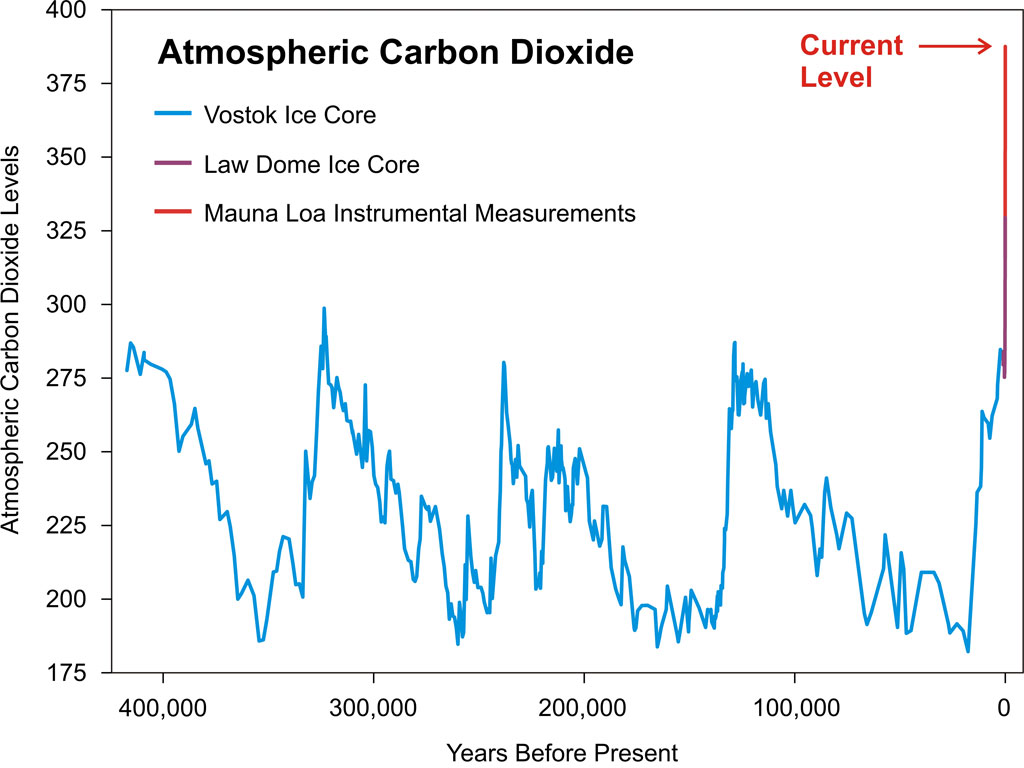 CO2_Atmosphere_History.jpg