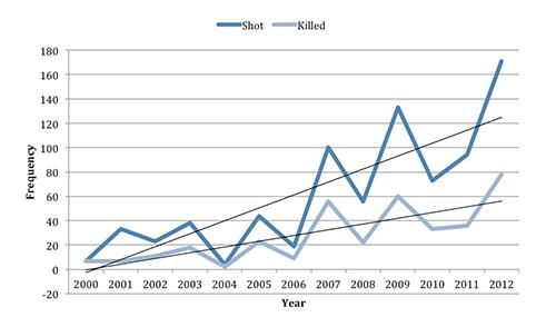 Number_People_Shot_Killed_Mass_Shootings.jpg