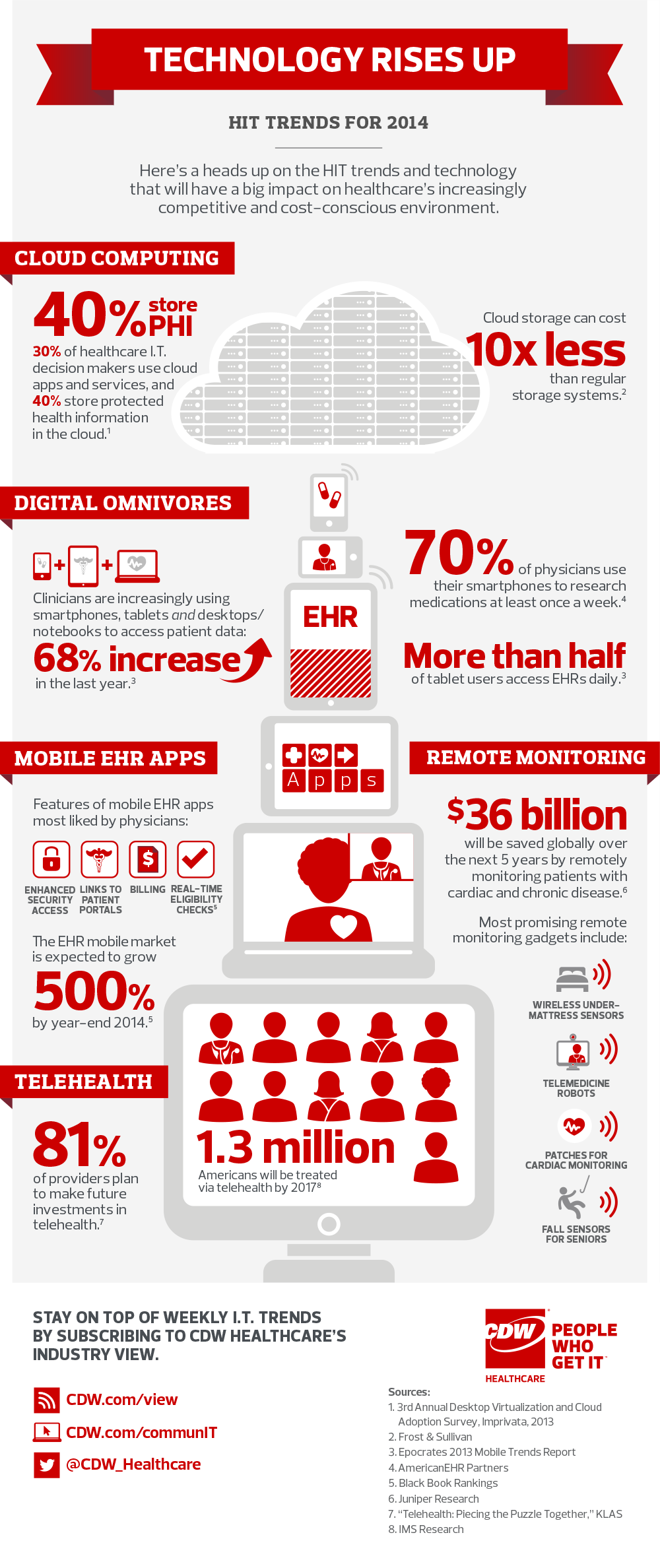 Healthcare_IT_Trends_Infographic_0114_1000.png