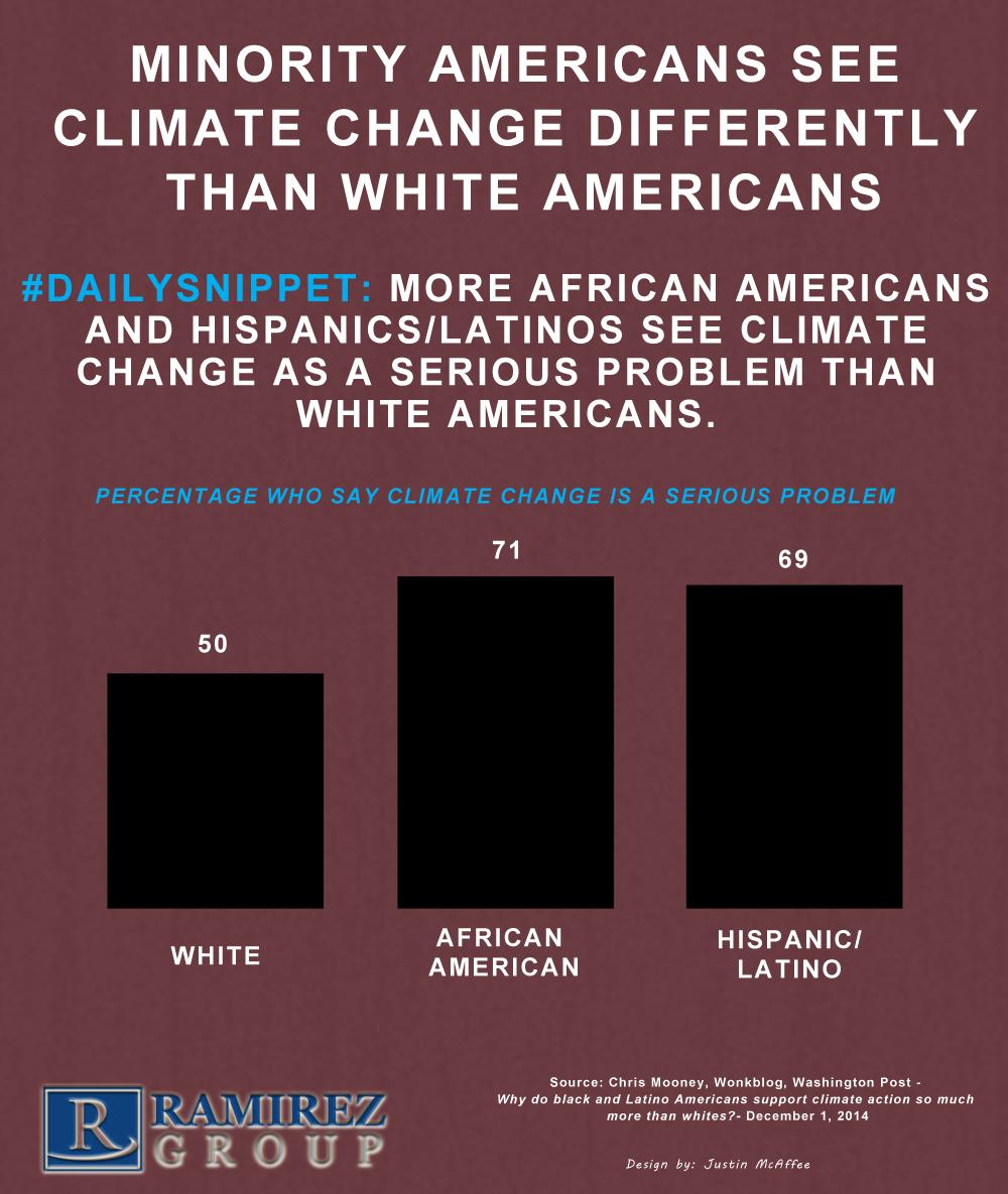 Minorities_Climate_Change.png