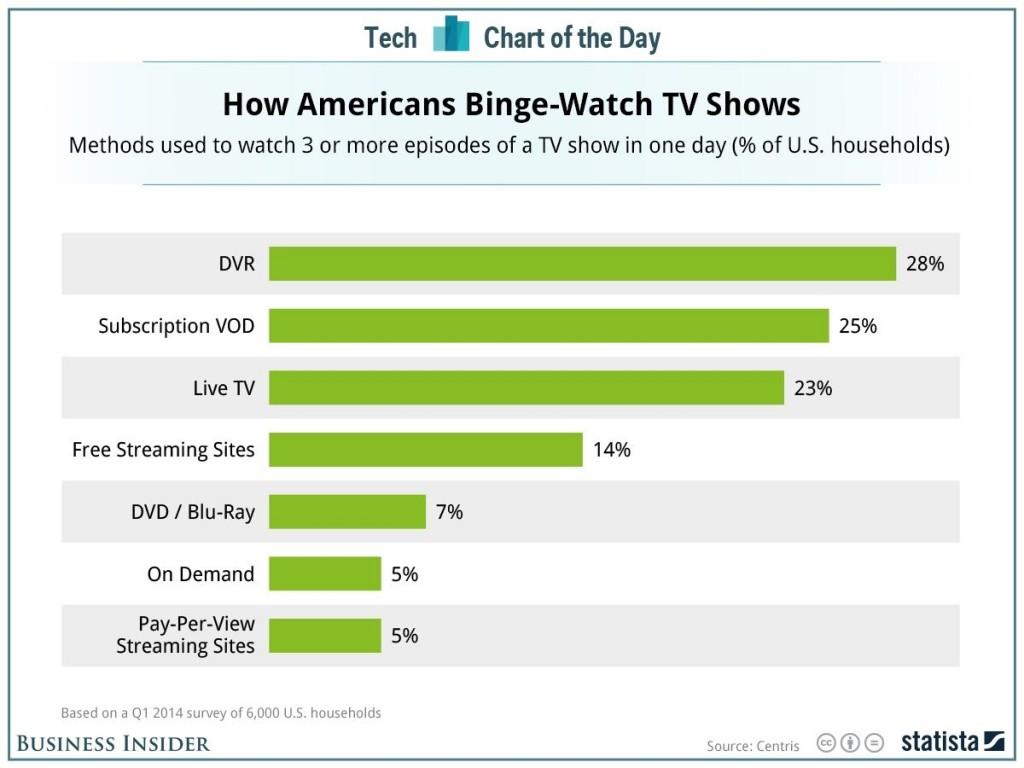 binge_watching_television_infographic-1024x768.jpg