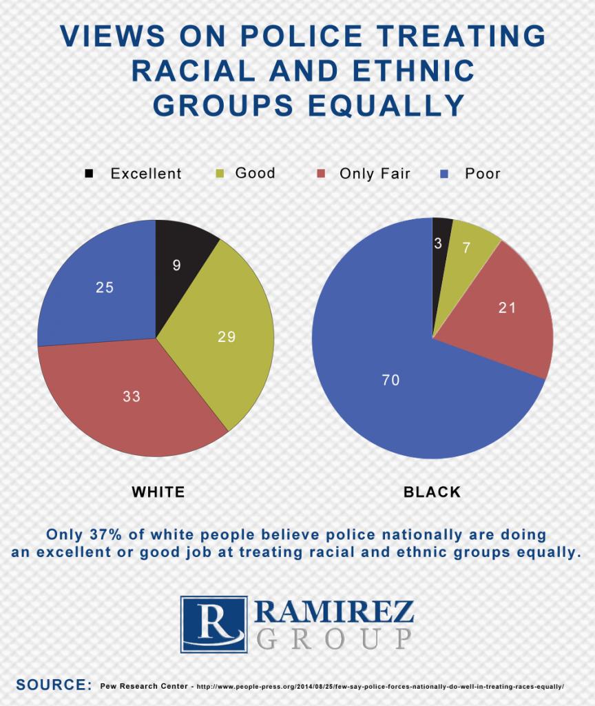 Infographic_police_treatment_racial_ethnic_minorities-864x1024.png