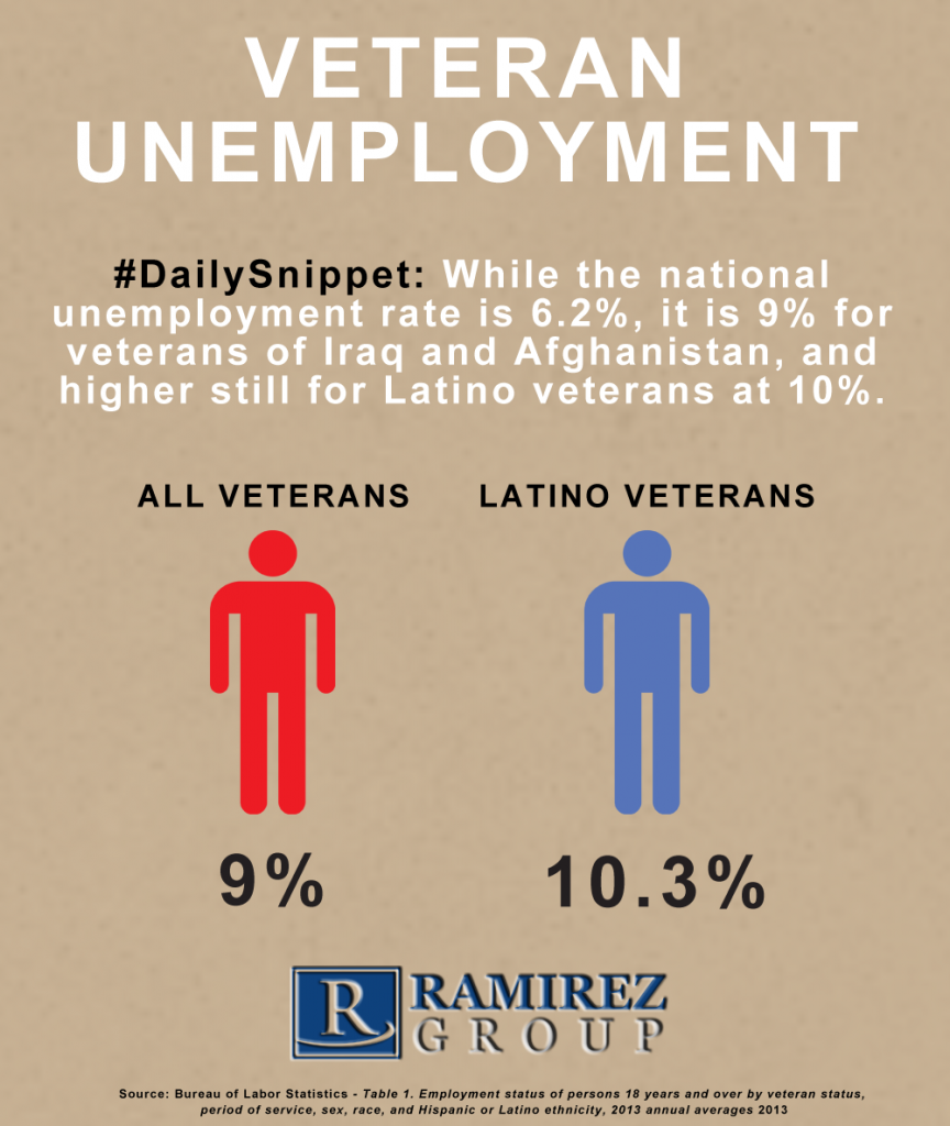 Latino_Veterans_Unemployment_Infographic-864x1024.png
