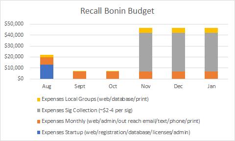 Bonin-budget-graph.png