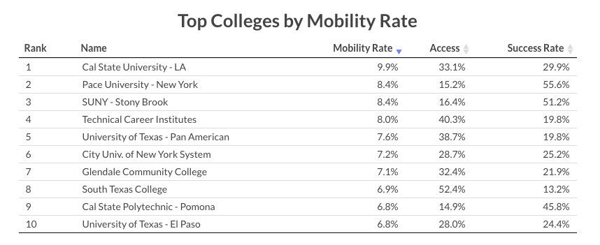 TopCollegesMobilityRates.png