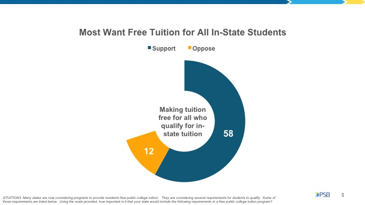Access to Free College