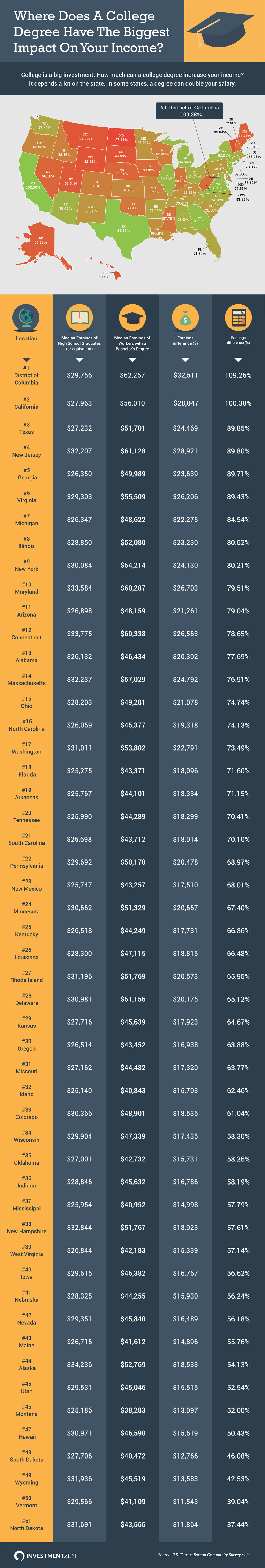 Where-Does-A-College-Degree-Have-The-Biggest-Impact-On-Your-Income.png