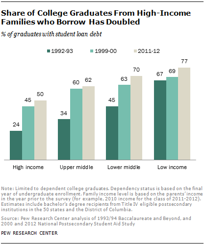 Share of College Graduates from High-Income Families Who Borrow