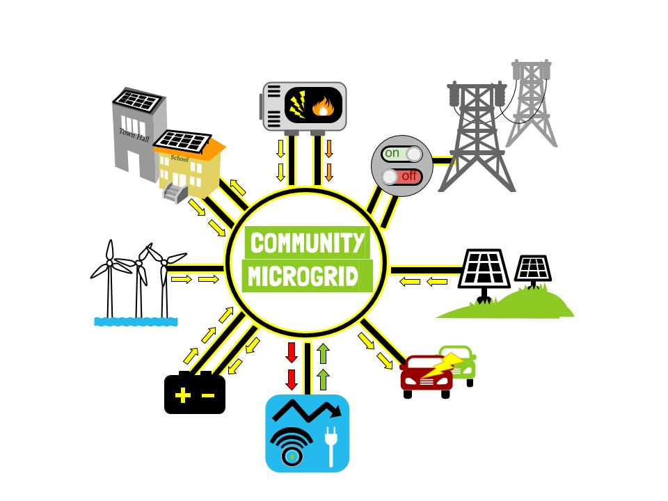 community_microgrid_better.jpg