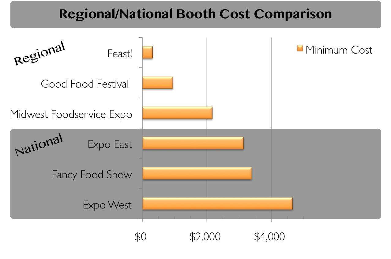 booth cost comparison