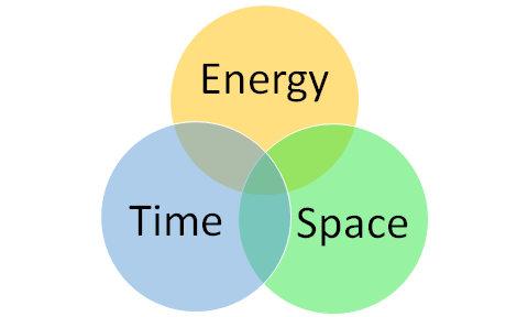 Time, Space, and Energy are One