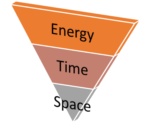 The Funnel of Energy, Time, and Space