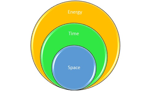 The Trinity of Space, Time, and Energy