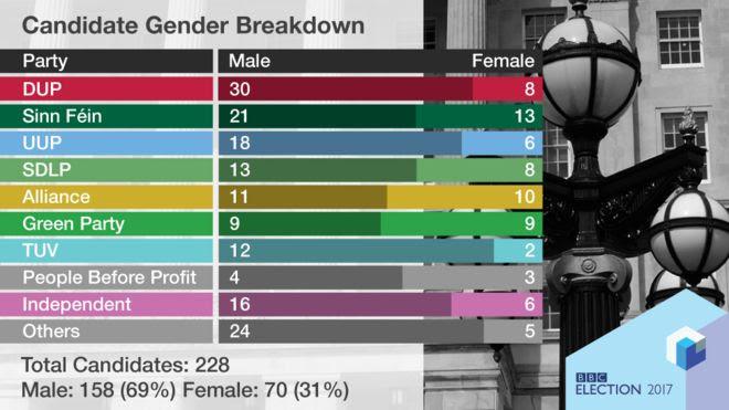 gender_in_nothern_irleland_elections.jpg
