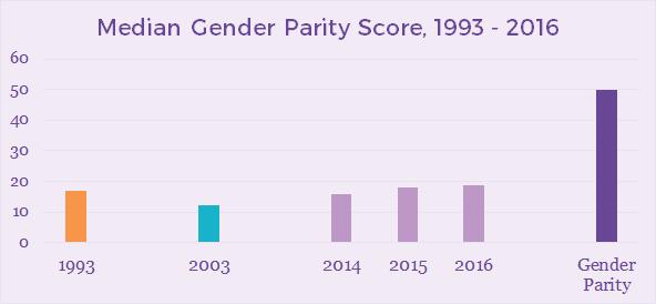 median-gender-parity-score_orig.png
