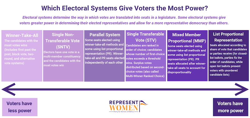 electoral-system-proportionality-draft-2.png