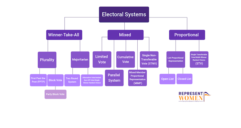 electoral-systems-classification.png