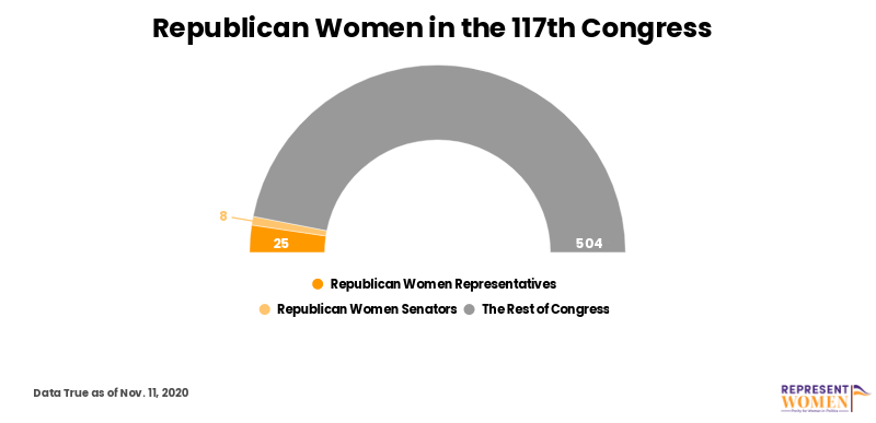 GOP_women_in_Congress.png