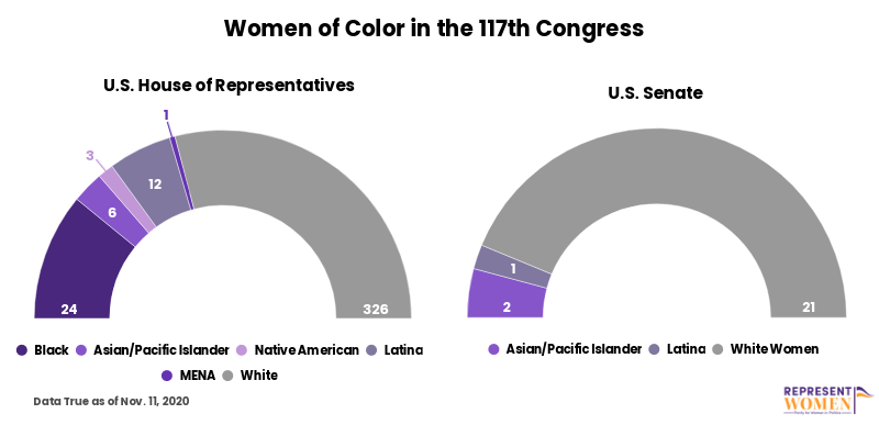 Women_of_color_in_117th_Congress.png