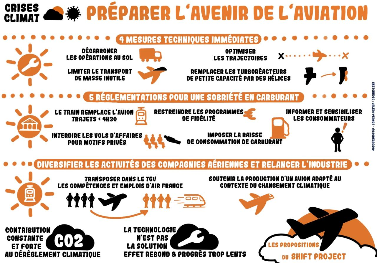 Shift Project - Propositions pour l'avenir de l'aviation