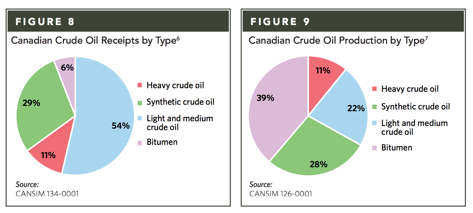 Should Canada refine its crude oil instead of, or before, exporting