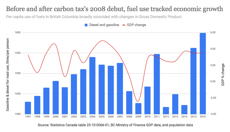 GDP-carbontax.png