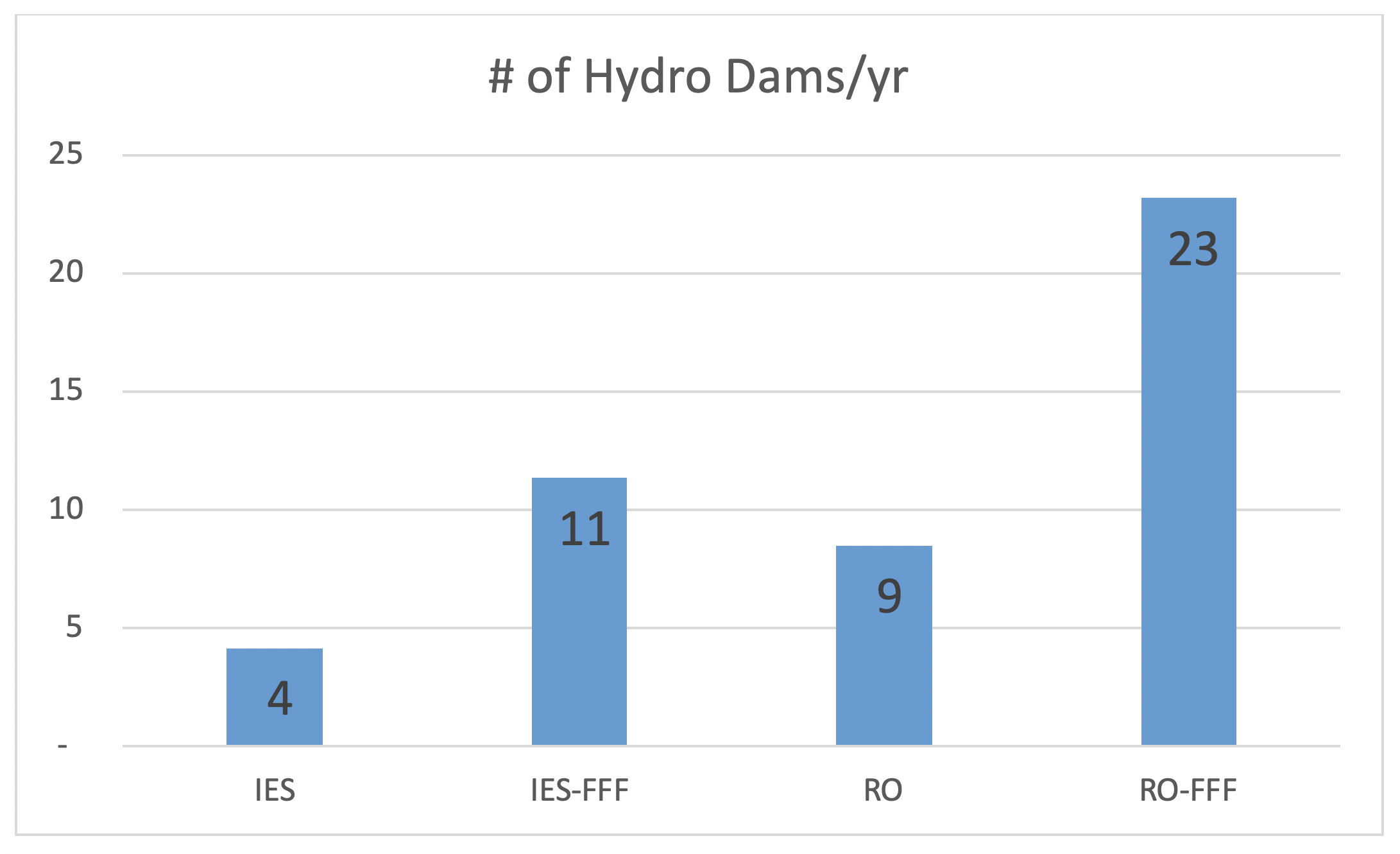 dam-estimates.png