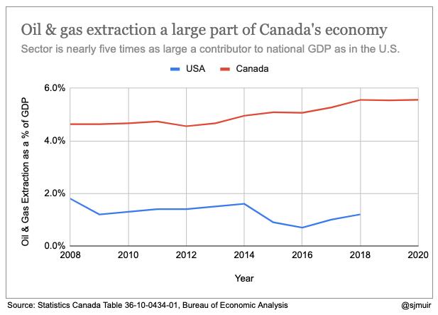 3._Canada_vs_US.png