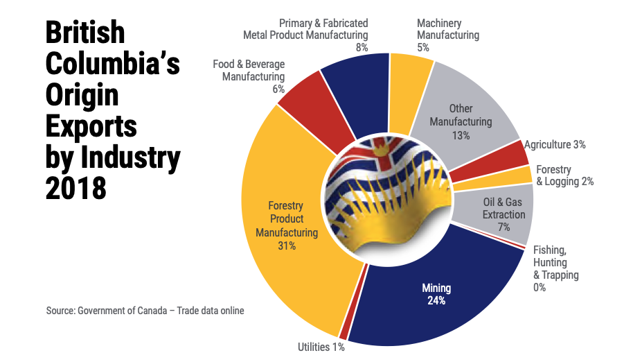 BCExports-by-industry.png